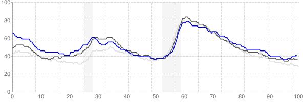 Bellingham, Washington monthly unemployment rate chart